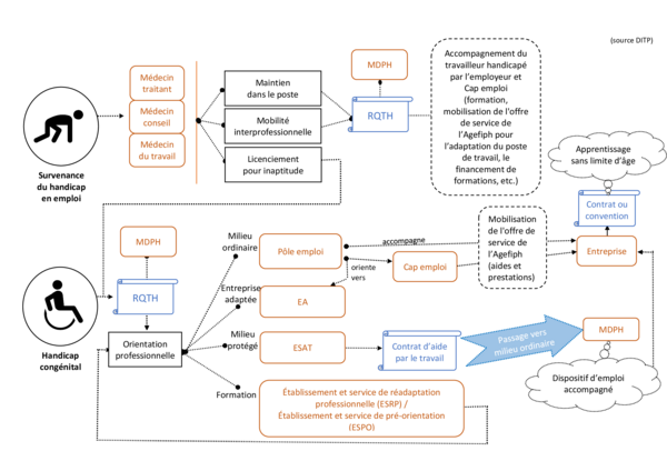 schéma du parcours d'une personne en situation de handicap